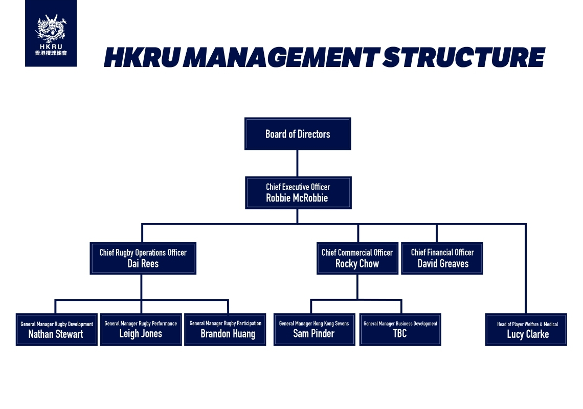HKRU Management Structure