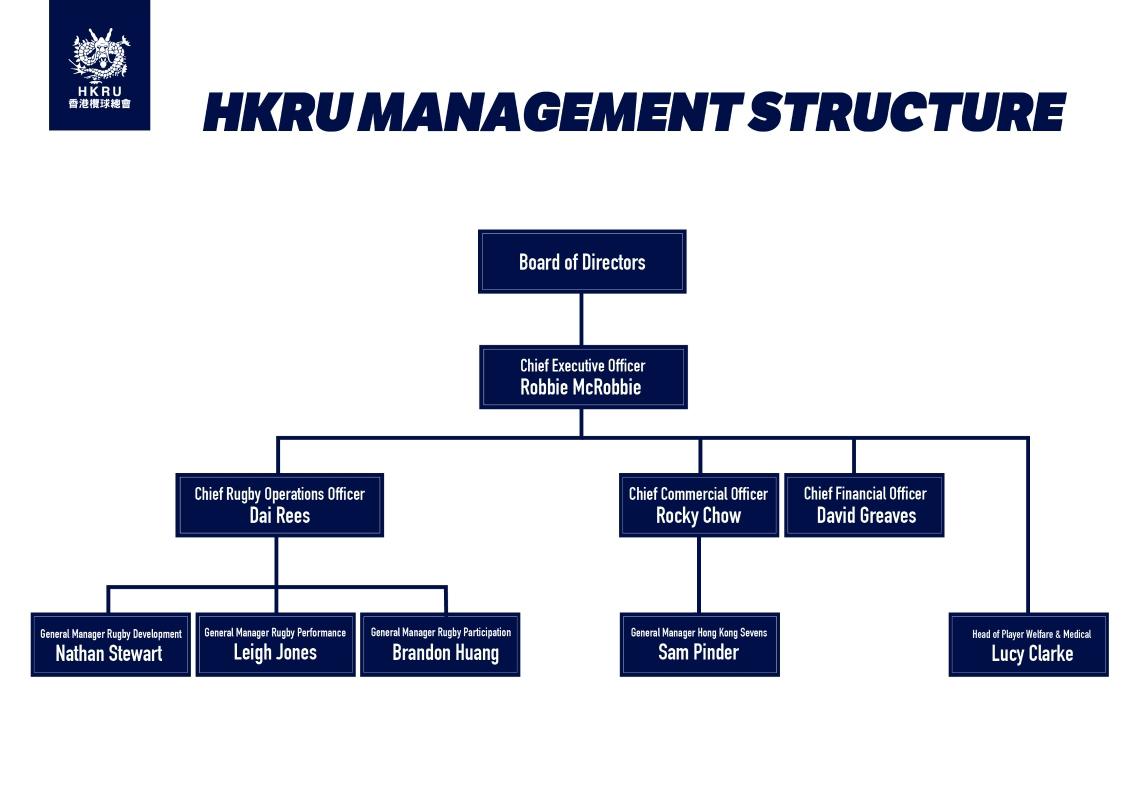 HKRU Management Structure
